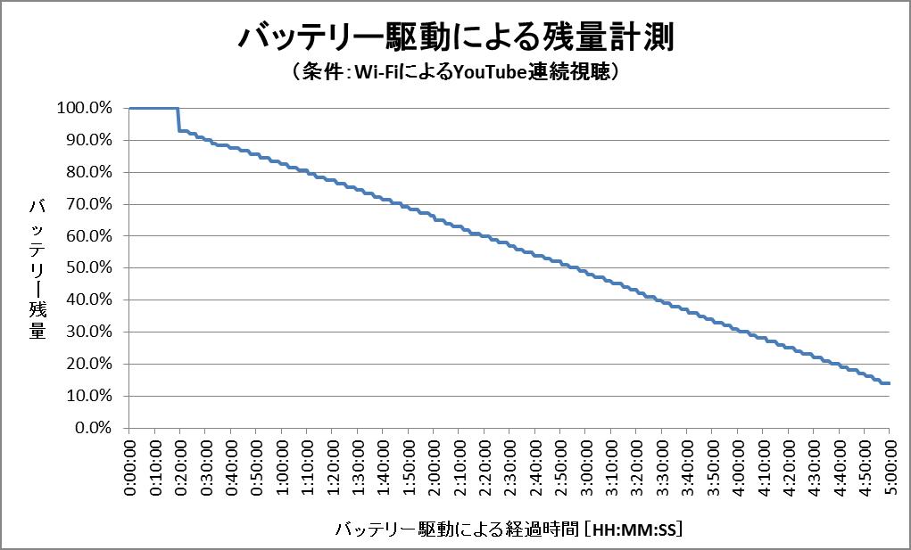 「HP 14-ac000 (Windows 8.1)」スタンダードモデル バッテリー残量グラフ