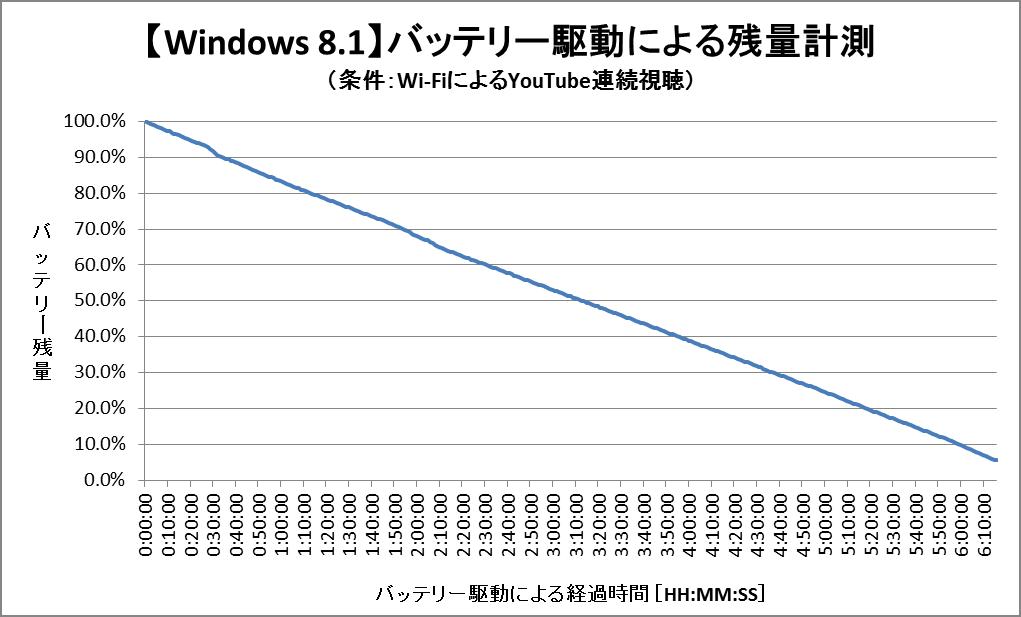 バッテリー残量グラフ (Windows 8.1)