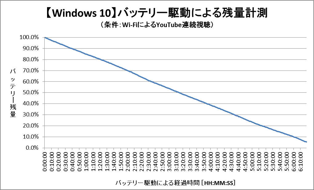 バッテリー残量グラフ (Windows 10)