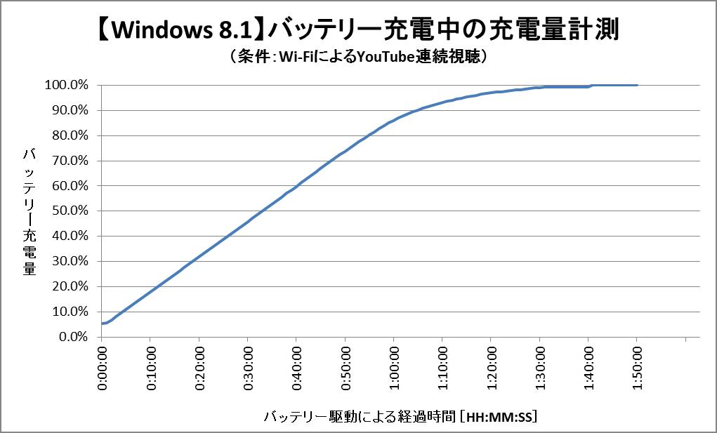 バッテリー充電中の充電量グラフ (Windows 8.1)