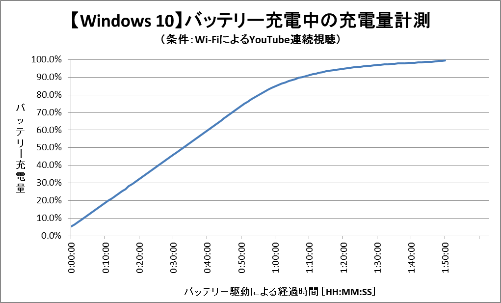 バッテリー充電中の充電量グラフ (Windows 10)