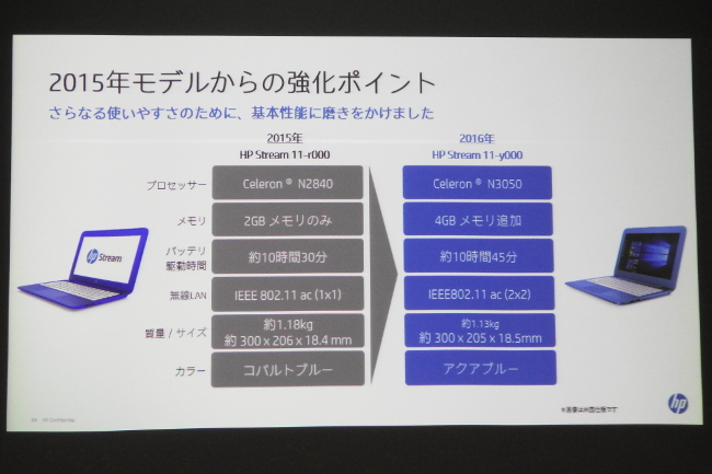HP Stream 11-y000 さらに使いやすく進化(スライド)