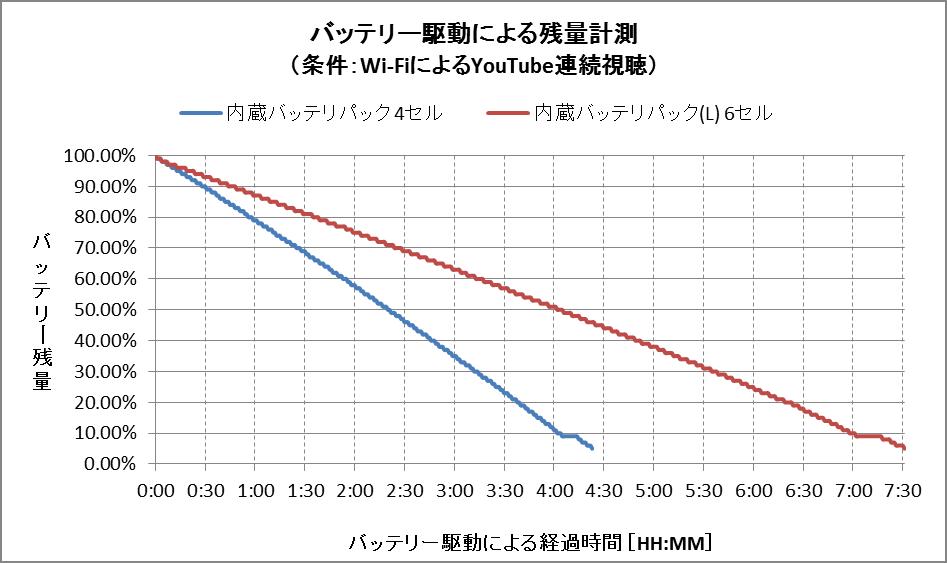 バッテリー残量グラフ(内蔵バッテリパックの比較)