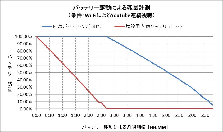 バッテリー残量グラフ(内蔵バッテリパック 4セル+増設用内蔵バッテリユニット)