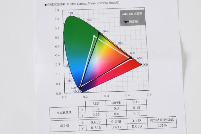 色域出荷データシート(色域測定結果)