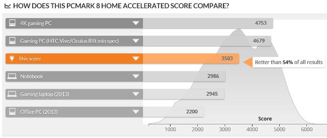 PCMark 8 Home Test スコア比較