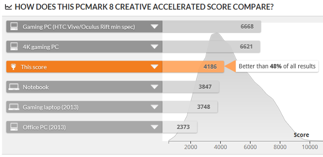 PCMark 8 Creative Test スコア比較