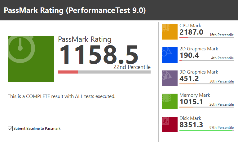PASS MARK PerformanceTest 9.0 スコア