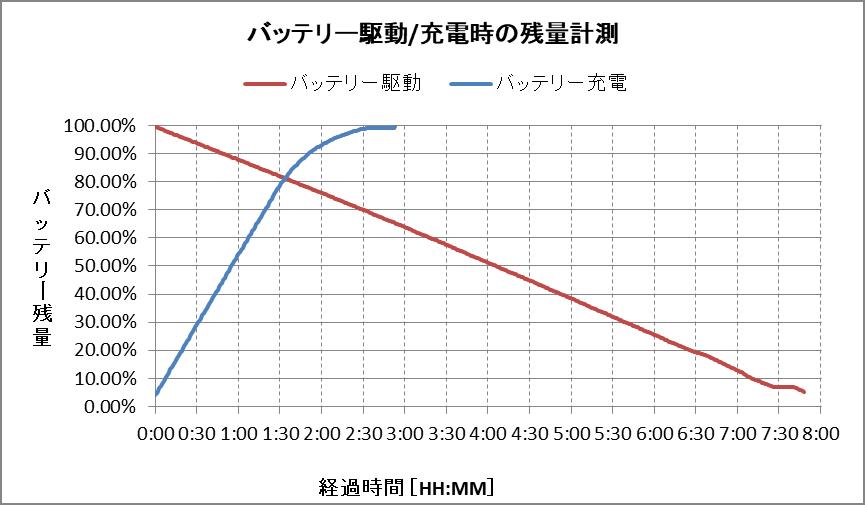 バッテリー残量グラフ(プラチナ・4Kタッチパネル)