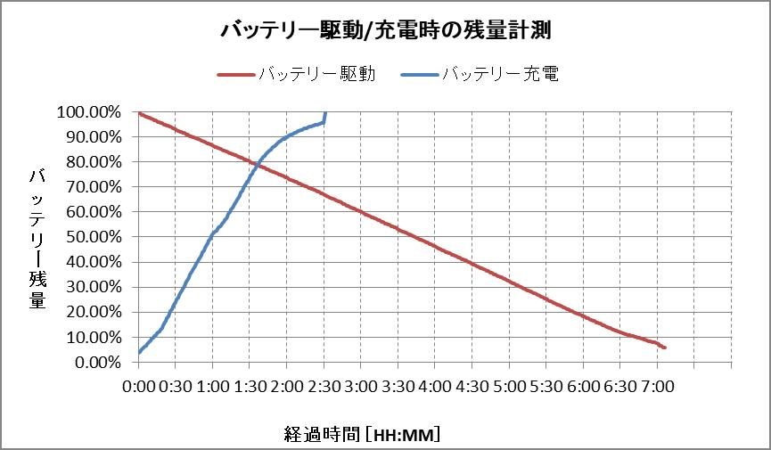 バッテリー残量グラフ(プラチナハイエンド・4Kタッチパネル)
