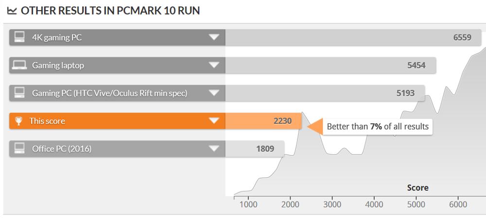 PCMark 10 Extended スコア比較