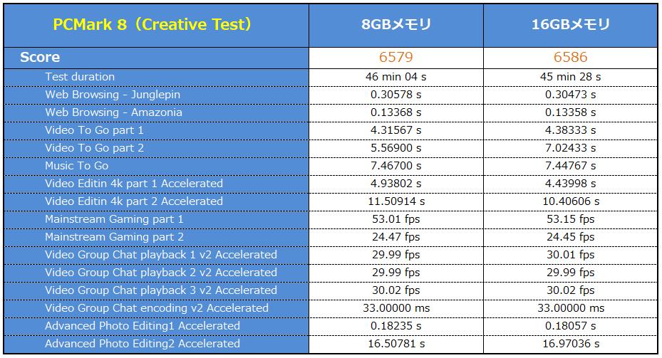 PCMark 8 Creative Test