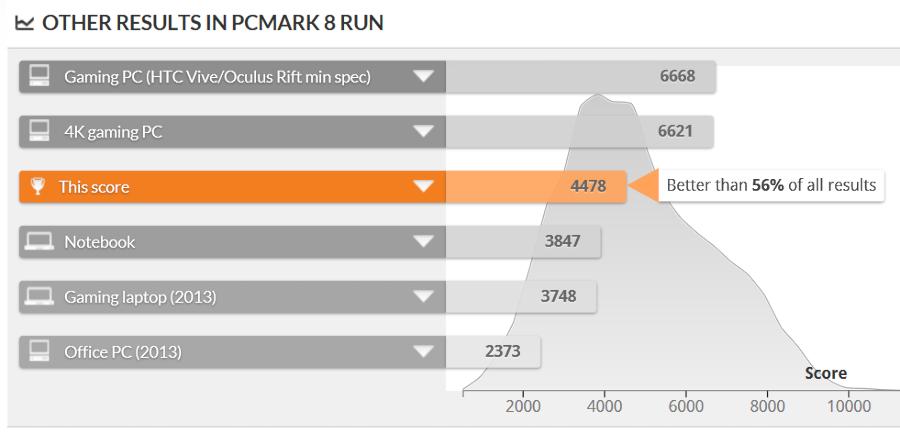 PCMark 8 Creative Test スコア比較