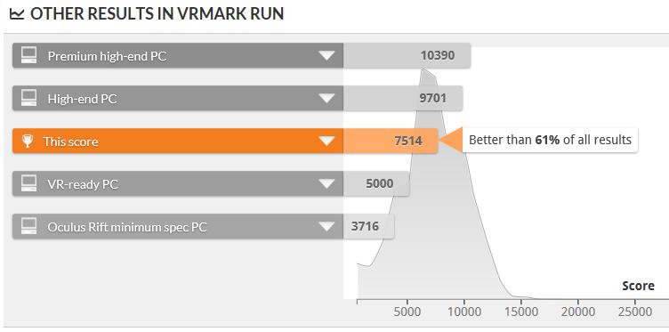 VRMark Orange Room スコア比較
