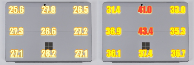 Surface Pro 本体の表面温度(背面側)
