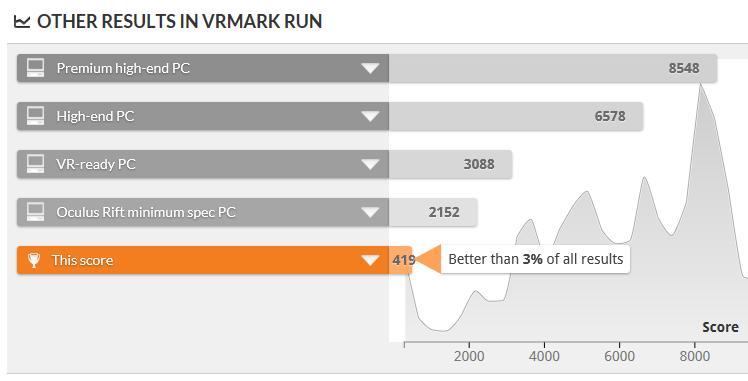 VRMark Cyan Room スコア比較