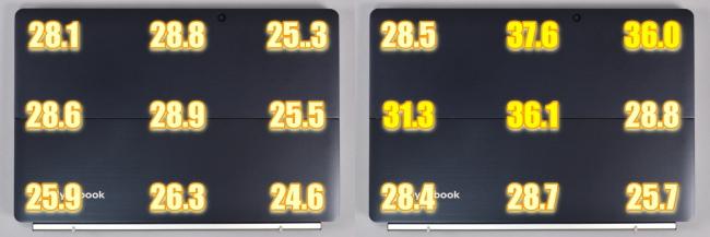 タブレット背面側の表面温度(背面側)