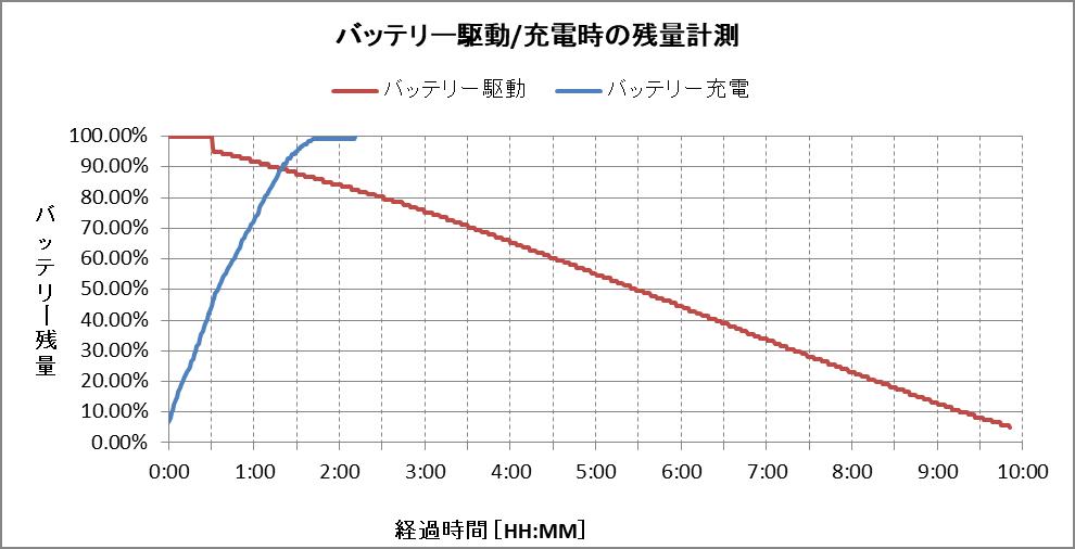 バッテリー残量グラフ(スタンダードモデル)