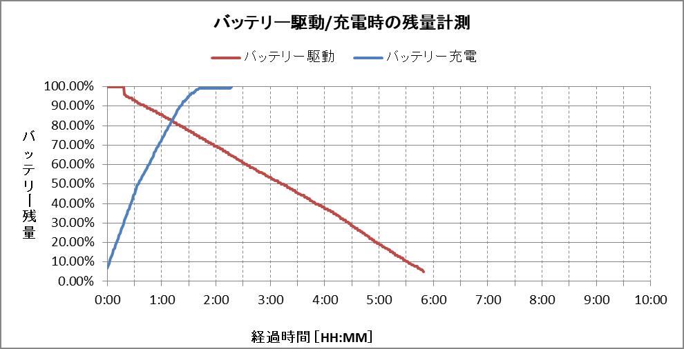 バッテリー残量グラフ(パフォーマンスモデル)