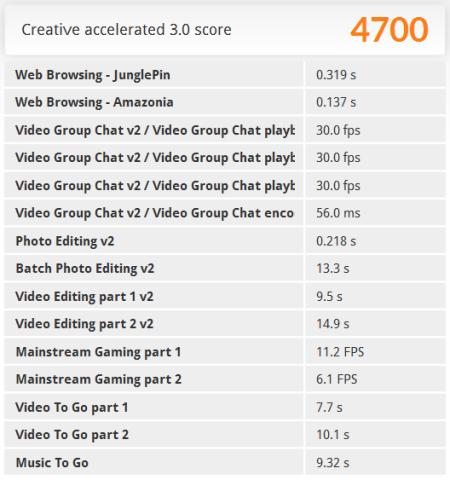 PCMark 8 Creative Test スコア