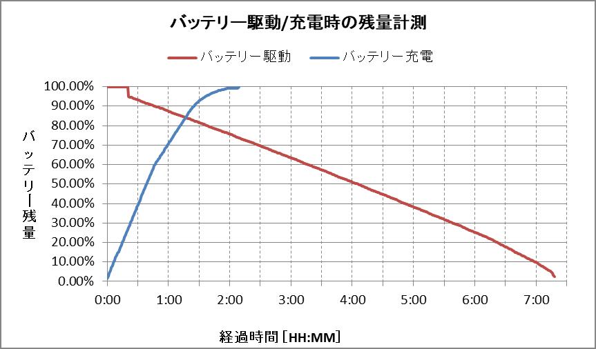バッテリー残量グラフ(GZ63/J)