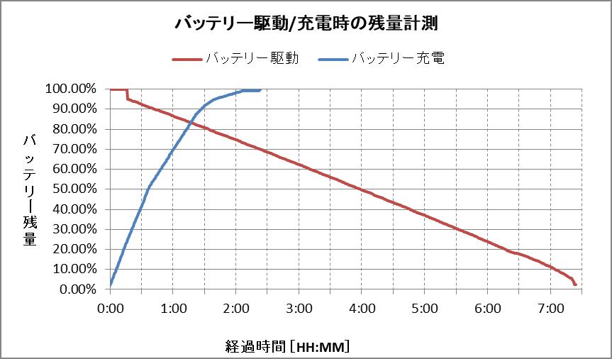 バッテリー残量グラフ(GZ83/J)
