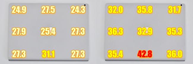 ディスプレイ背面側の表面温度(13.5インチモデル)