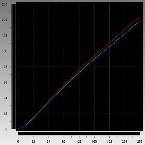 トーンカーブ(13.5インチモデル)