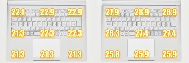 キーボードの表面温度(13.5インチモデル)