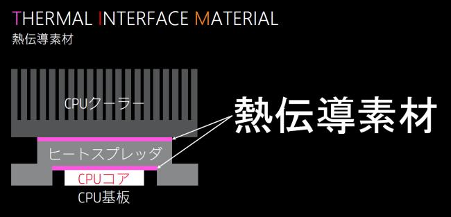OMEN X 2S 15 熱伝導素材