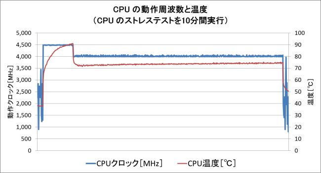 CPUストレステスト実行時の CPU温度