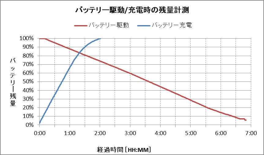 バッテリー残量グラフ