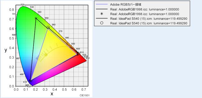 Adobe RGBカバー率