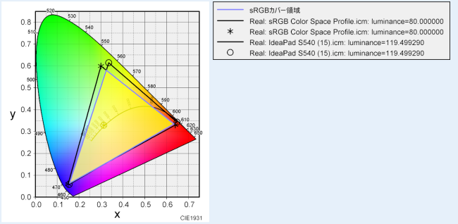sRGBカバー率