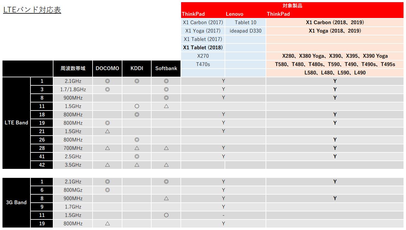 LTEバンド対応表