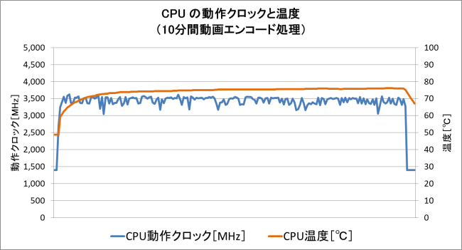 動画エンコード時の CPU温度