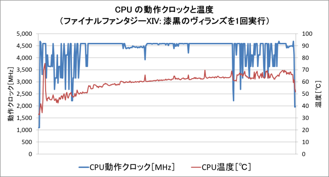 ベンチマーク時の CPU温度